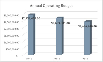 annual-operating-budget