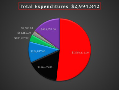 total-2013-expenditures