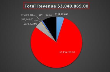 total-revenue2013